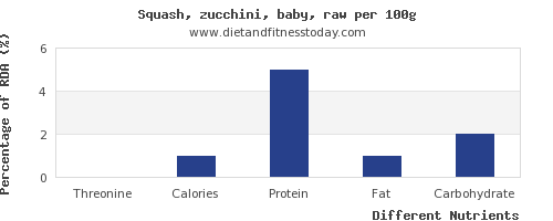 chart to show highest threonine in zucchini per 100g
