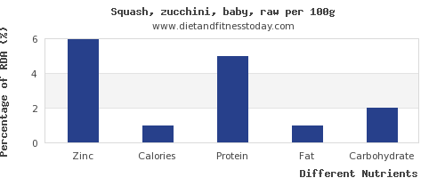 chart to show highest zinc in zucchini per 100g