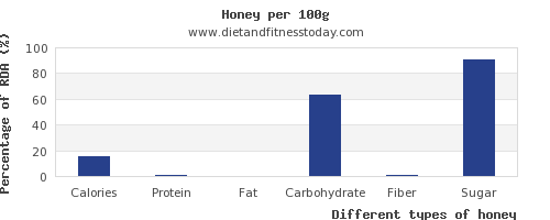 nutritional value and nutrition facts in honey per 100g