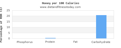 phosphorus and nutrition facts in honey per 100 calories