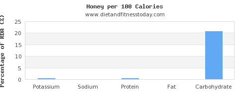 potassium and nutrition facts in honey per 100 calories