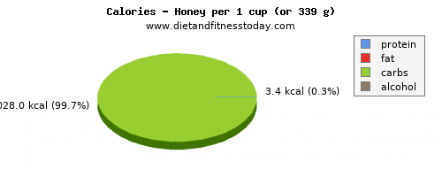 saturated fat, calories and nutritional content in honey
