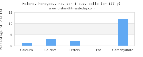 calcium and nutritional content in honeydew