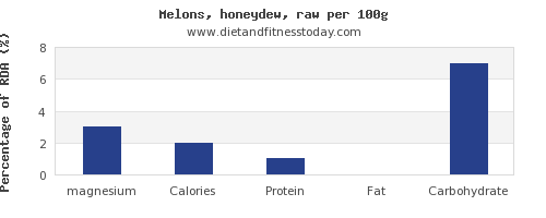 magnesium and nutrition facts in honeydew per 100g