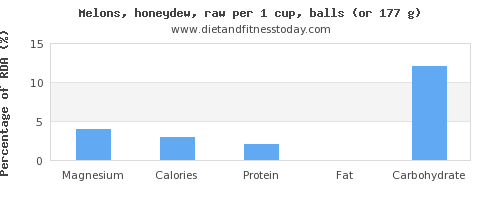 magnesium and nutritional content in honeydew