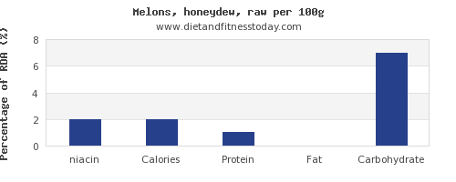 niacin and nutrition facts in honeydew per 100g