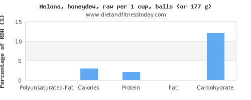 polyunsaturated fat and nutritional content in honeydew