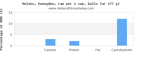 saturated fat and nutritional content in honeydew