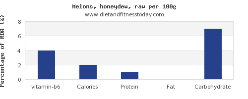 vitamin b6 and nutrition facts in honeydew per 100g
