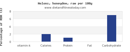 vitamin k and nutrition facts in honeydew per 100g