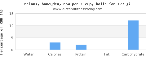 water and nutritional content in honeydew