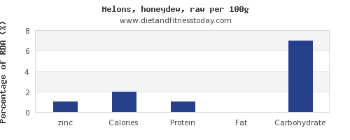 zinc and nutrition facts in honeydew per 100g