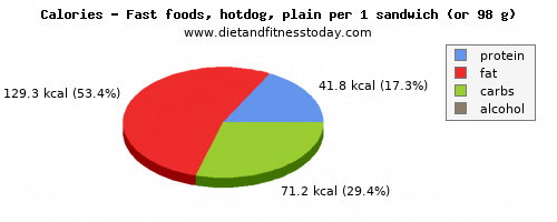 fat, calories and nutritional content in hot dog