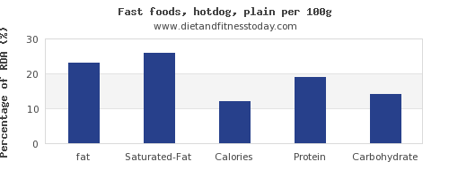 fat and nutrition facts in hot dog per 100g