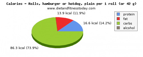 fiber, calories and nutritional content in hot dog
