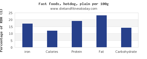 iron and nutrition facts in hot dog per 100g