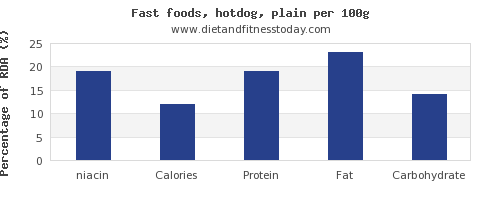 niacin and nutrition facts in hot dog per 100g