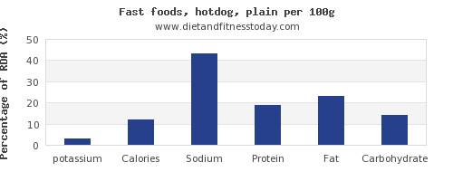 potassium and nutrition facts in hot dog per 100g