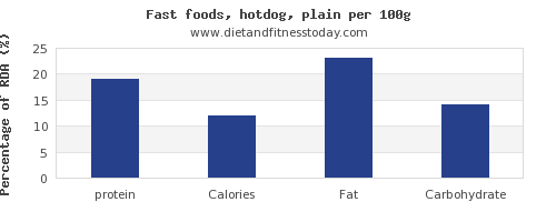 protein and nutrition facts in hot dog per 100g
