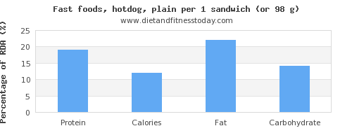 protein and nutritional content in hot dog
