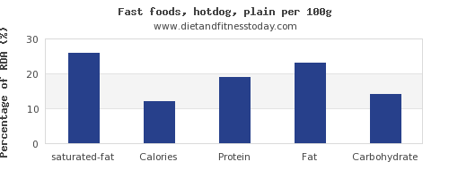 saturated fat and nutrition facts in hot dog per 100g
