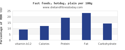 vitamin b12 and nutrition facts in hot dog per 100g