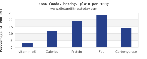 vitamin b6 and nutrition facts in hot dog per 100g