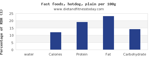 water and nutrition facts in hot dog per 100g