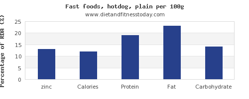 zinc and nutrition facts in hot dog per 100g