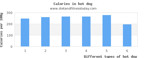 hot dog fat per 100g