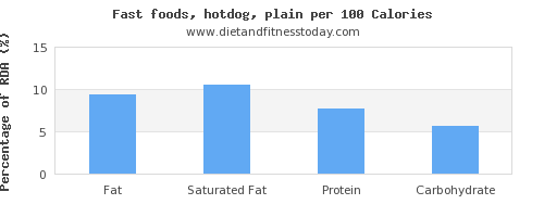 fat and nutrition facts in hot dog per 100 calories
