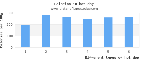 hot dog niacin per 100g