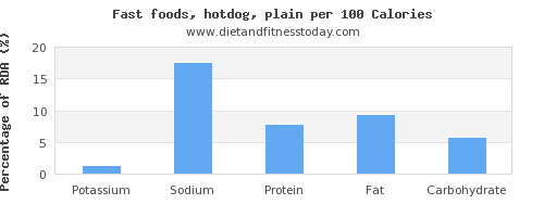 potassium and nutrition facts in hot dog per 100 calories