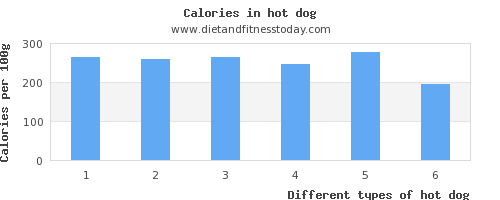 hot dog riboflavin per 100g