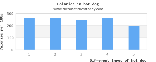 hot dog threonine per 100g
