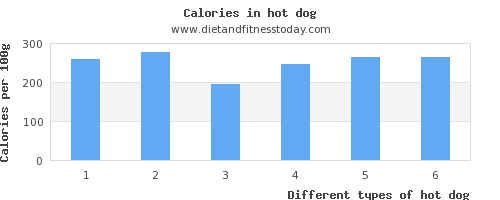 hot dog vitamin c per 100g