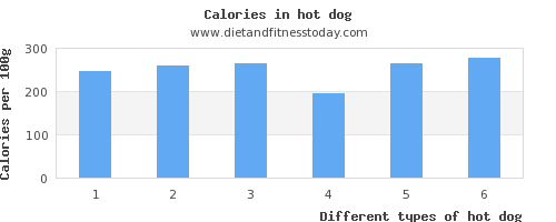 hot dog water per 100g