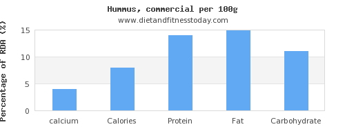 calcium and nutrition facts in hummus per 100g