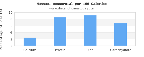 calcium and nutrition facts in hummus per 100 calories