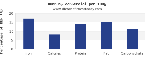 iron and nutrition facts in hummus per 100g