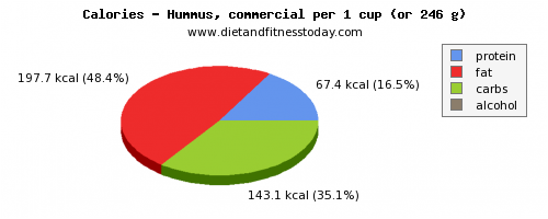 nutritional value, calories and nutritional content in hummus