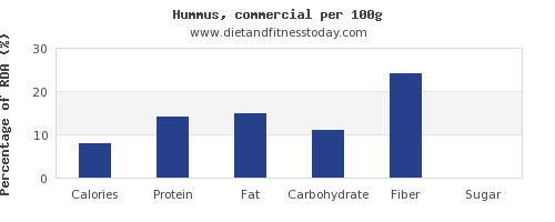 nutritional value and nutrition facts in hummus per 100g