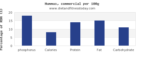 phosphorus and nutrition facts in hummus per 100g
