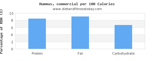 polyunsaturated fat and nutrition facts in hummus per 100 calories