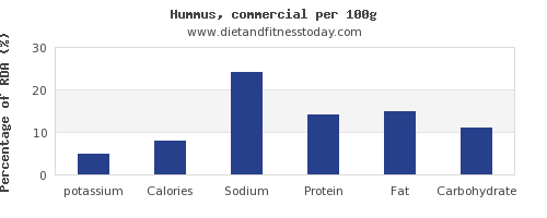 potassium and nutrition facts in hummus per 100g