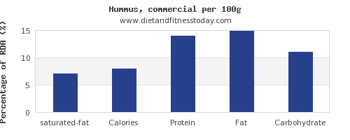 saturated fat and nutrition facts in hummus per 100g