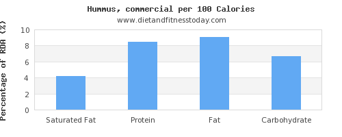 saturated fat and nutrition facts in hummus per 100 calories