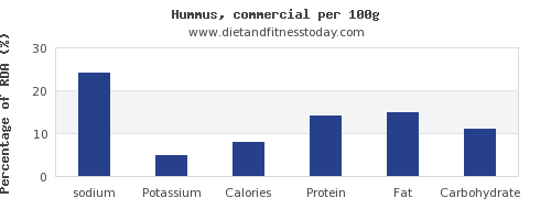 sodium and nutrition facts in hummus per 100g