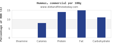 thiamine and nutrition facts in hummus per 100g
