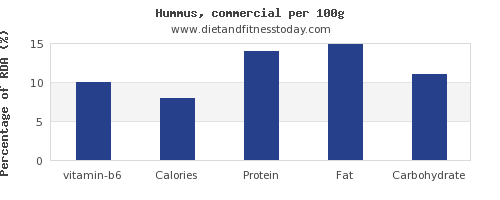 vitamin b6 and nutrition facts in hummus per 100g